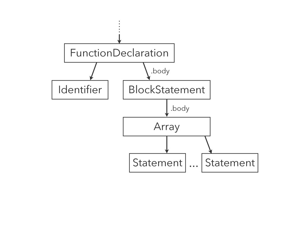 FunctionDeclaration Identifier BlockStatement S...