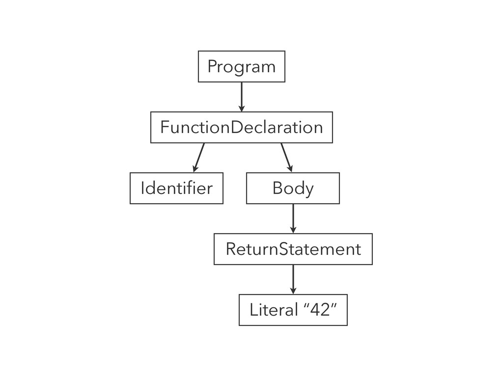 Program FunctionDeclaration Identifier Body Ret...