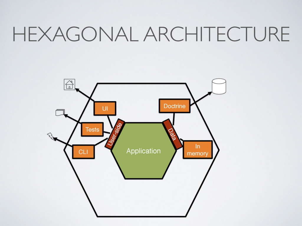HEXAGONAL ARCHITECTURE Application Data User-si...