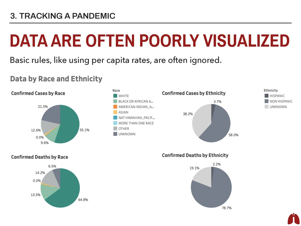 3. TRACKING A PANDEMIC DATA ARE OFTEN POORLY VI...