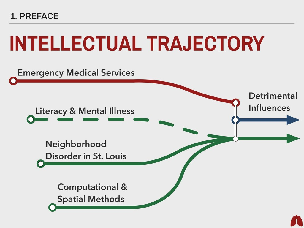 1. PREFACE INTELLECTUAL TRAJECTORY