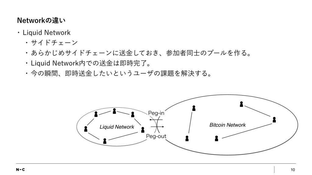10 /FUXPSLͷҧ͍ w -JRVJE/FUXPSL w αΠυνΣʔϯ w ͋Β...