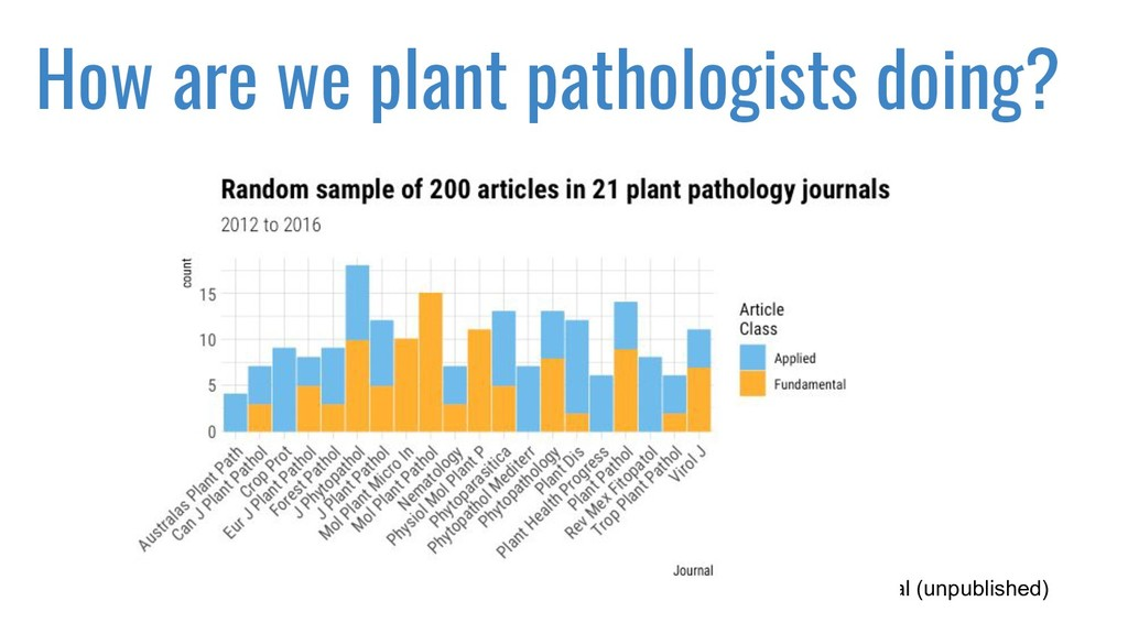 How are we plant pathologists doing? Sparks et ...