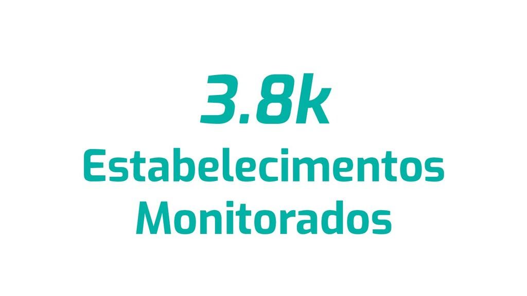 3.8k Estabelecimentos Monitorados