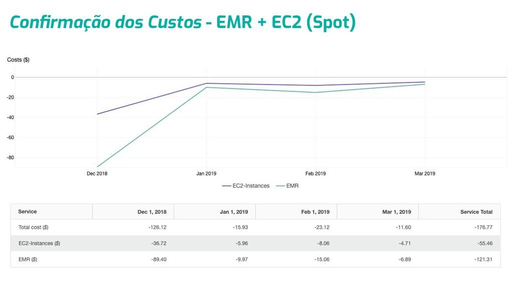 Confirmação dos Custos - EMR + EC2 (Spot)