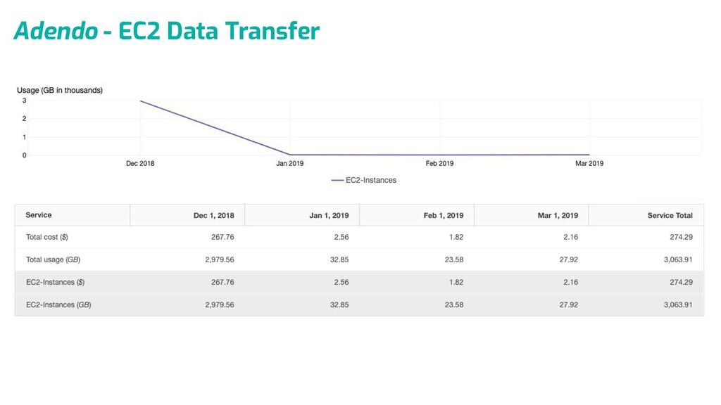 Adendo - EC2 Data Transfer