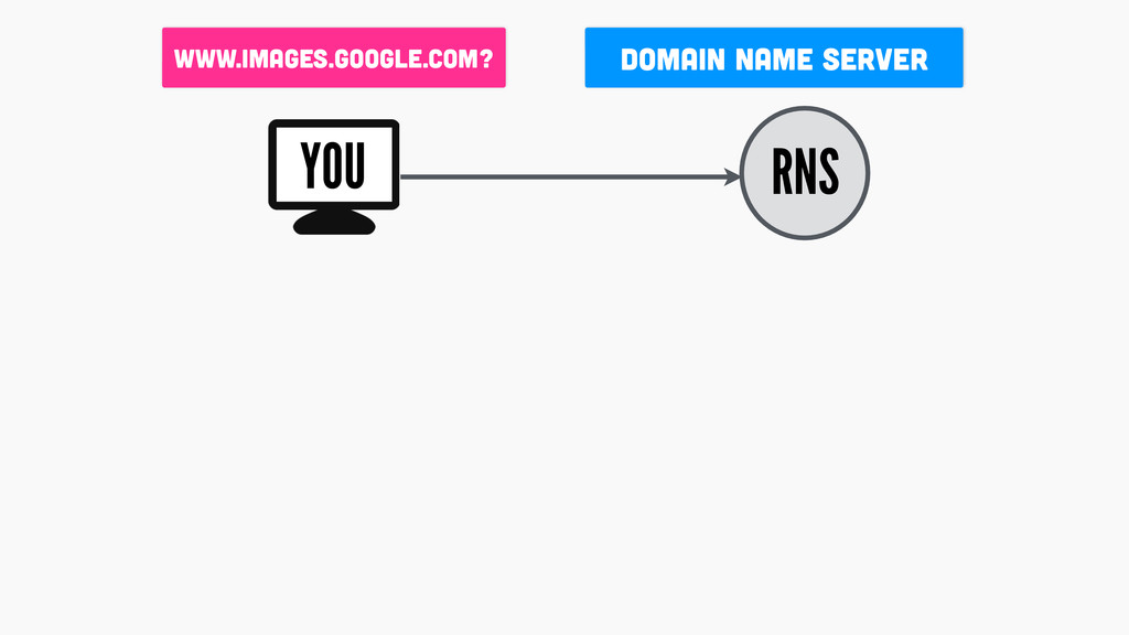 DOMAIN Name Server RNS www.images.google.com? Y...
