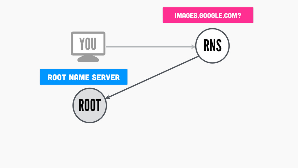 ROOT RNS images.google.com? ROOT NAME SERVER YOU