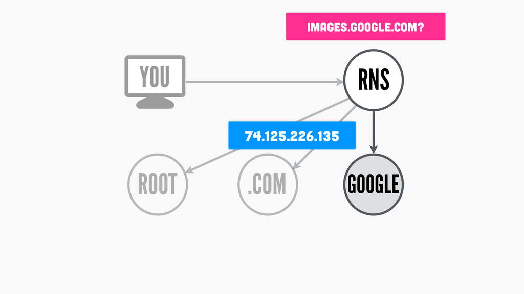 ROOT RNS .COM GOOGLE 74.125.226.135 YOU images....