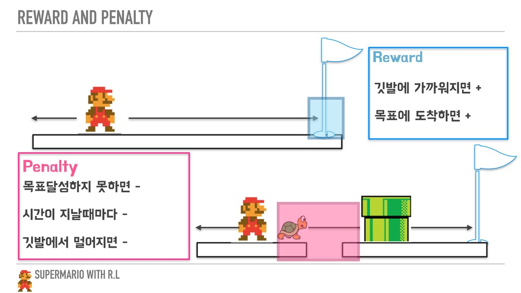 REWARD AND PENALTY SUPERMARIO WITH R.L 3FXBSE 1...