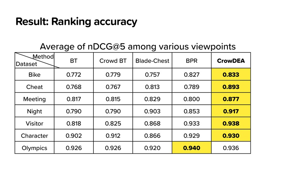 Result: Ranking accuracy BT Crowd BT Blade-Ches...