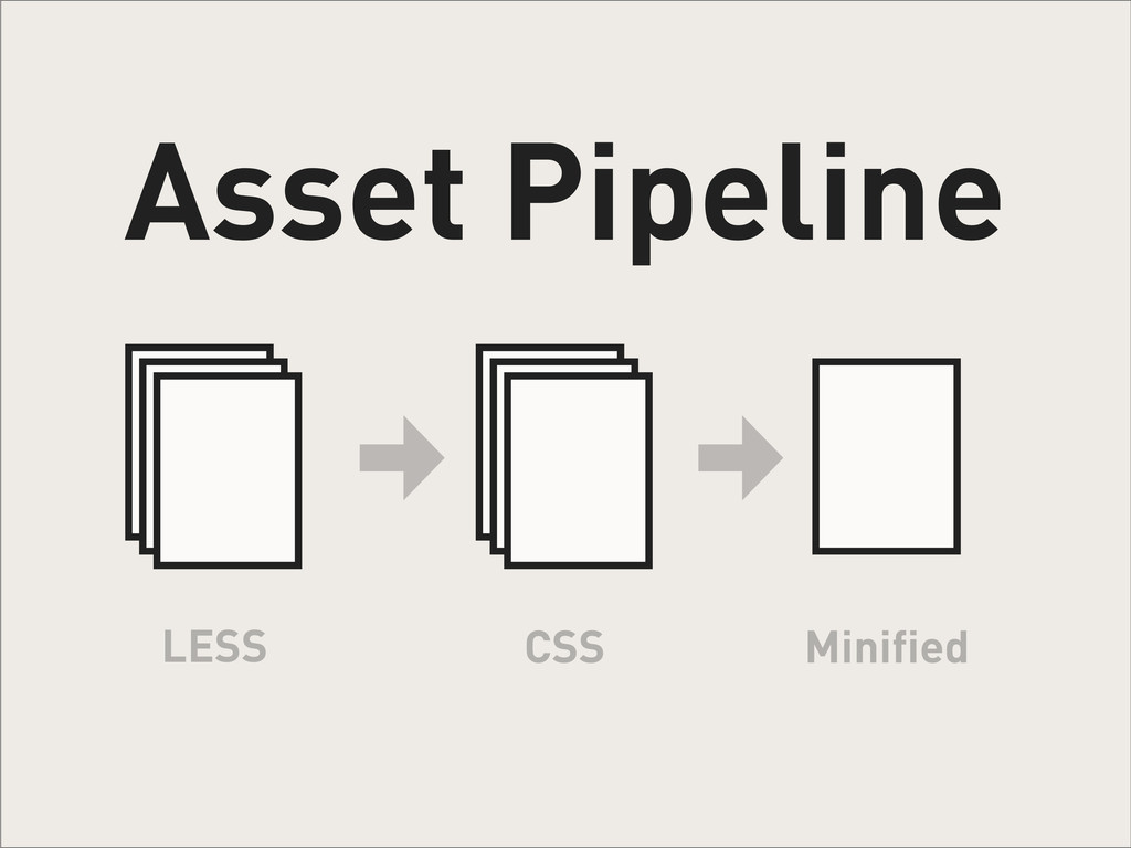 Asset Pipeline LESS CSS Minified