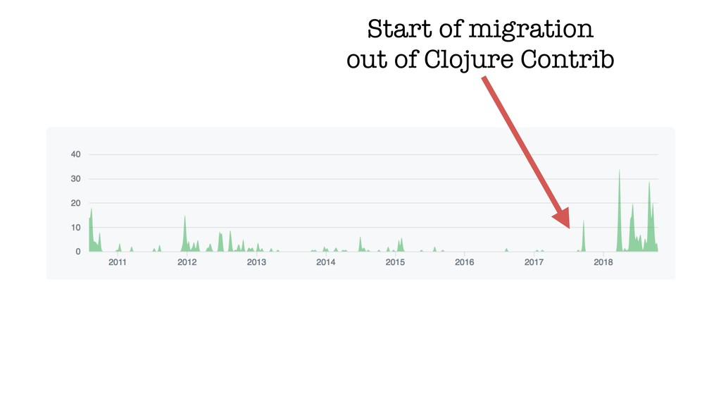 Start of migration out of Clojure Contrib