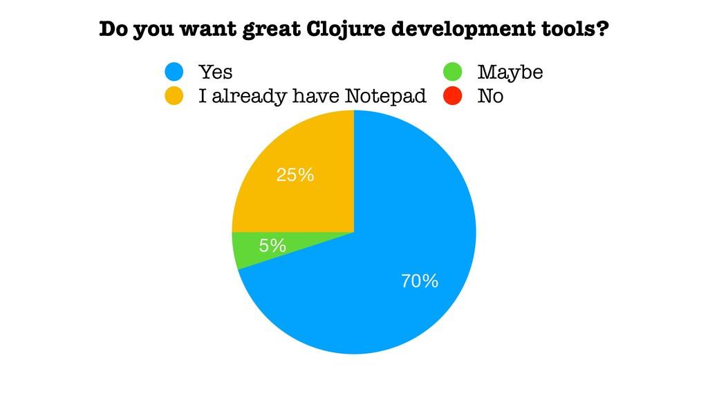 25% 5% 70% Yes Maybe I already have Notepad No ...