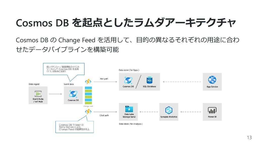 Cosmos DB を起点としたラムダアーキテクチャ Cosmos DB の Change F...