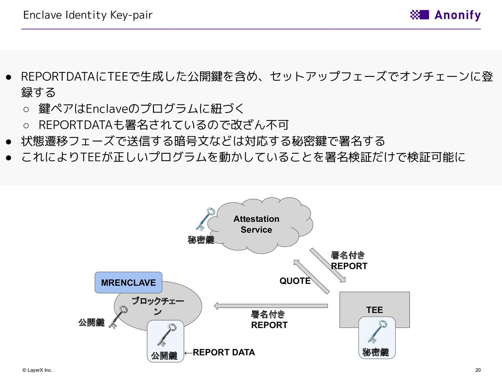 20 © LayerX Inc. Enclave Identity Key-pair ● RE...