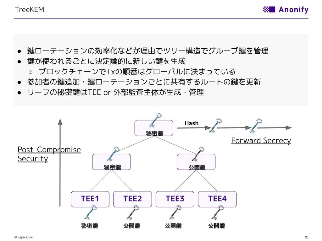 23 © LayerX Inc. TreeKEM ● 鍵ローテーションの効率化などが理由でツリ...
