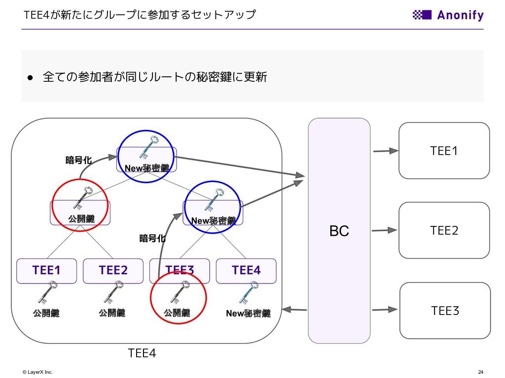 24 © LayerX Inc. TEE2 TEE4が新たにグループに参加するセットアップ T...