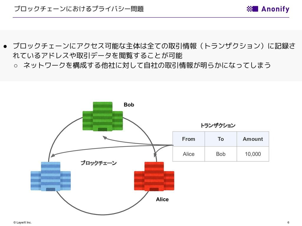 6 © LayerX Inc. ブロックチェーンにおけるプライバシー問題 ブロックチェーン F...