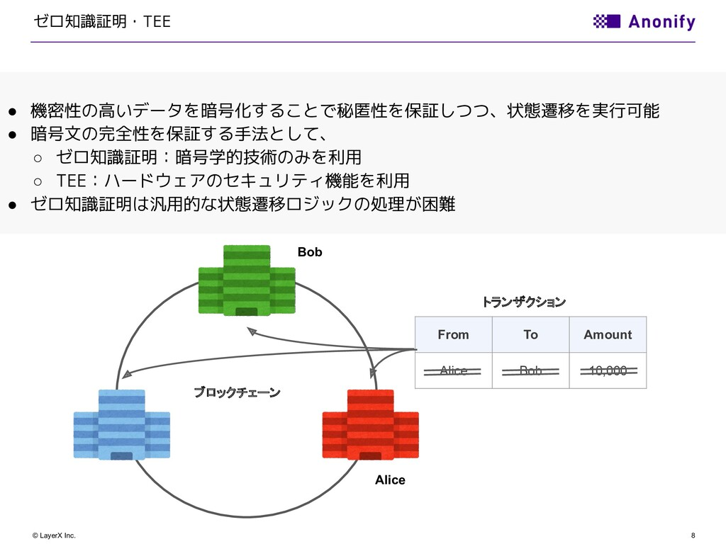 8 © LayerX Inc. ゼロ知識証明・TEE ブロックチェーン From To Amo...
