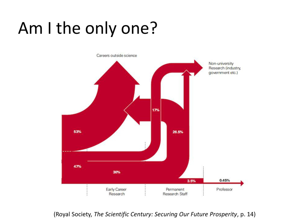 Am I the only one? (Royal Society, The Scientif...