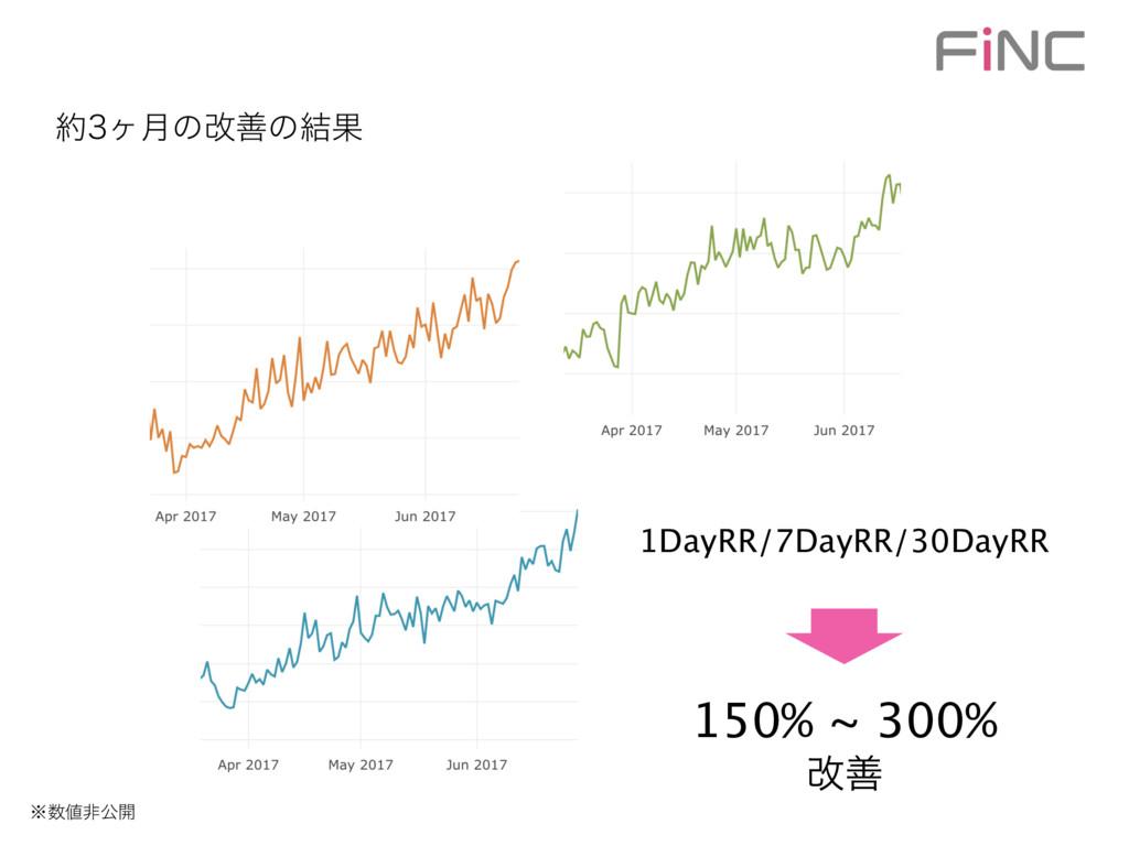 ϲ݄ͷվળͷ݁Ռ 1DayRR/7DayRR/30DayRR 150% ~ 300% վળ...