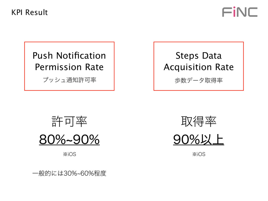 Push Notification Permission Rate Steps Data Acq...
