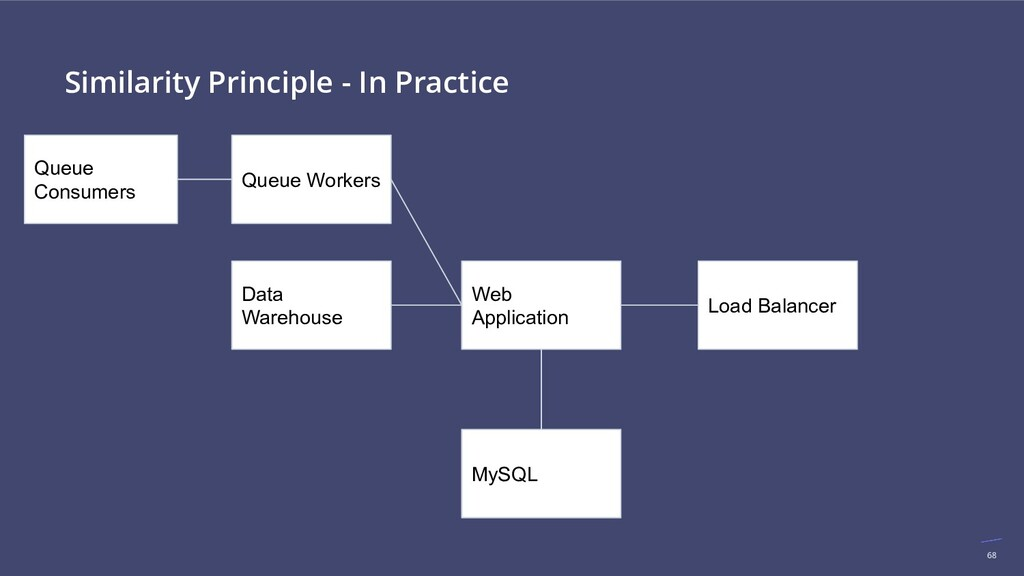 68 Similarity Principle - In Practice Load Bala...