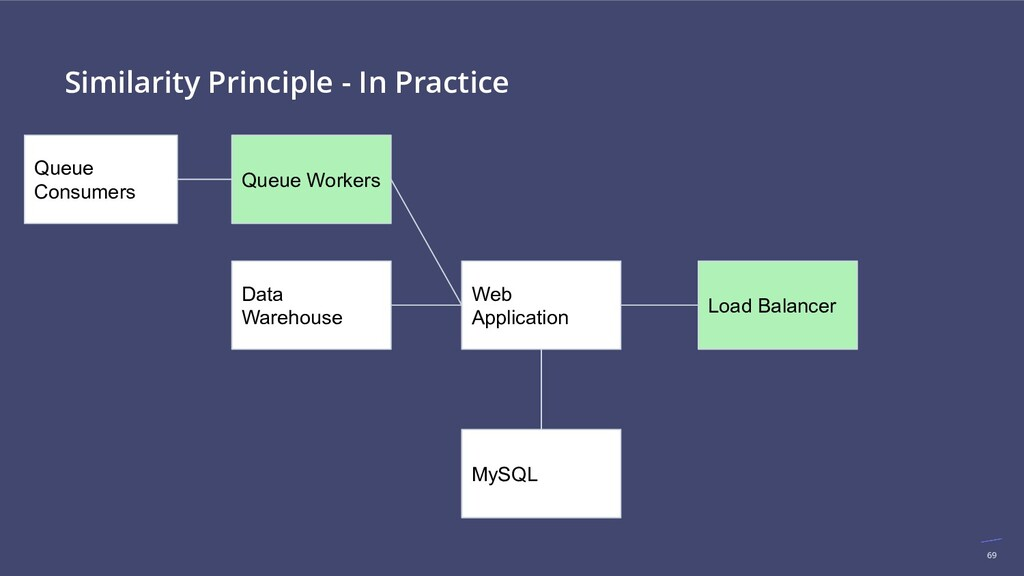 69 Similarity Principle - In Practice Load Bala...