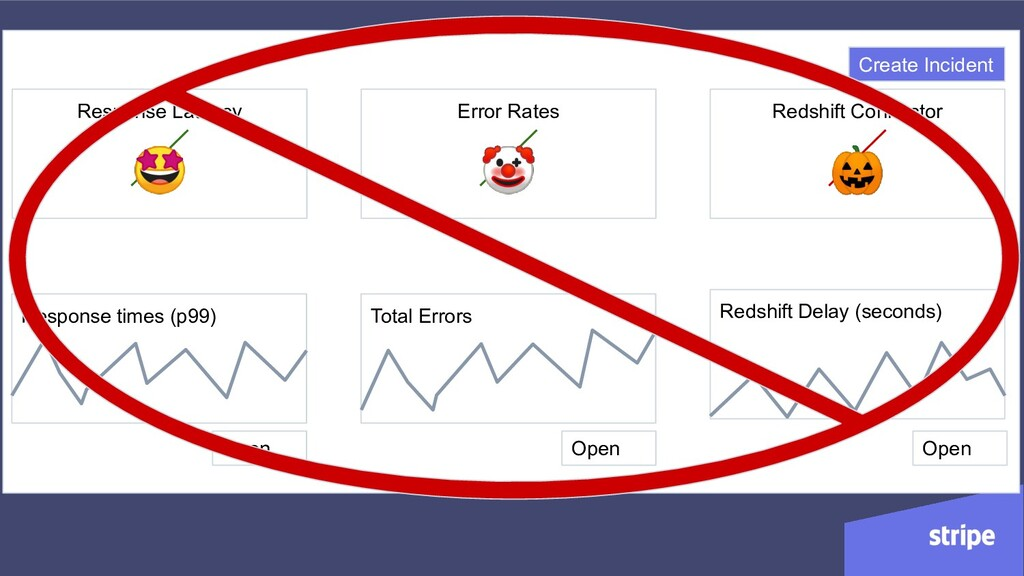 Response Latency Response times (p99) Error Rat...