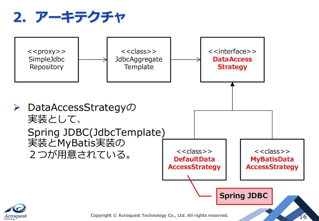ACBD Ø DataAccessStrategy A> Spring JDBC(JdbcTe...