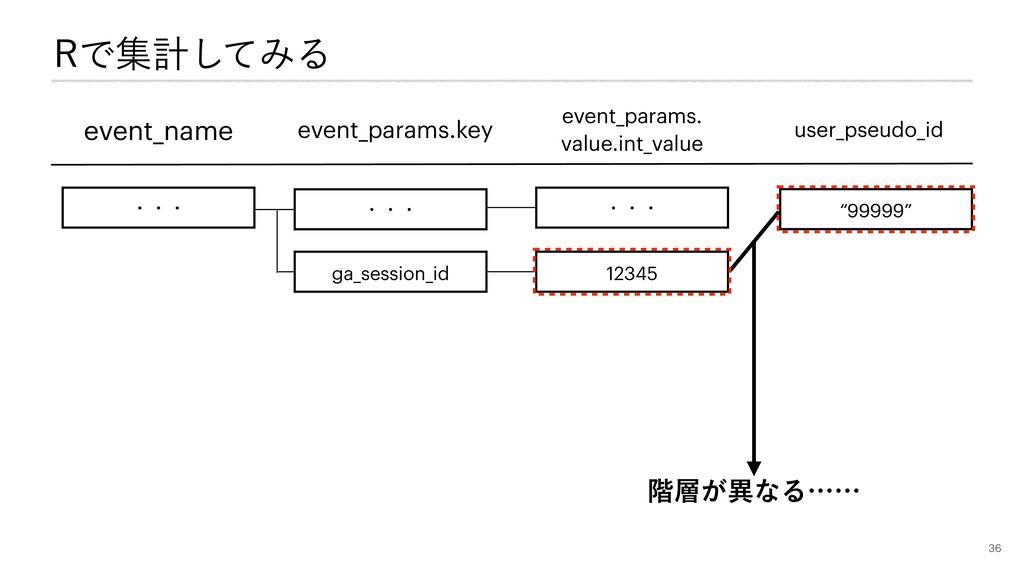3Ͱूܭͯ͠ΈΔ event_name event_params.key ɾɾɾ ga_ses...