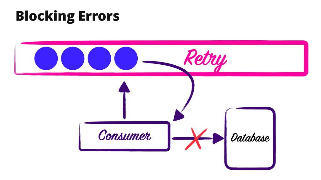 Blocking Errors Database Consumer Retry