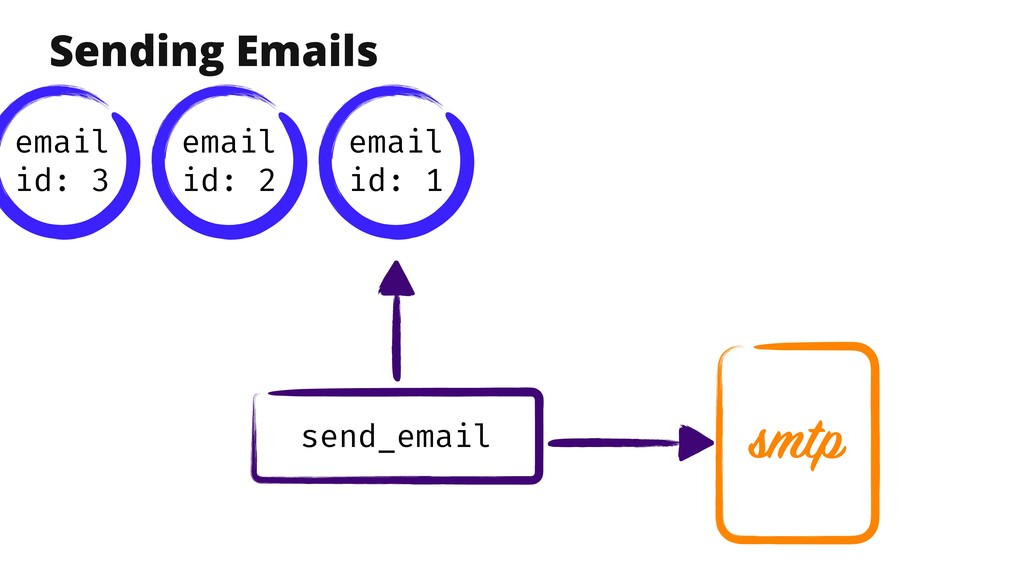 smtp send_email Sending Emails email id: 1 emai...
