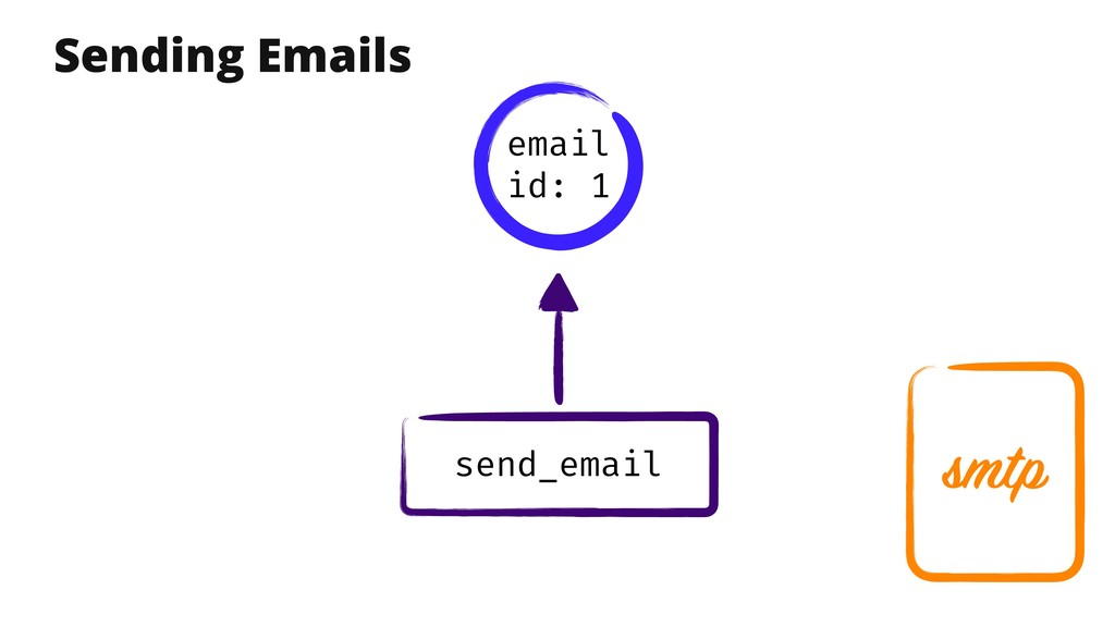 smtp send_email Sending Emails email id: 1