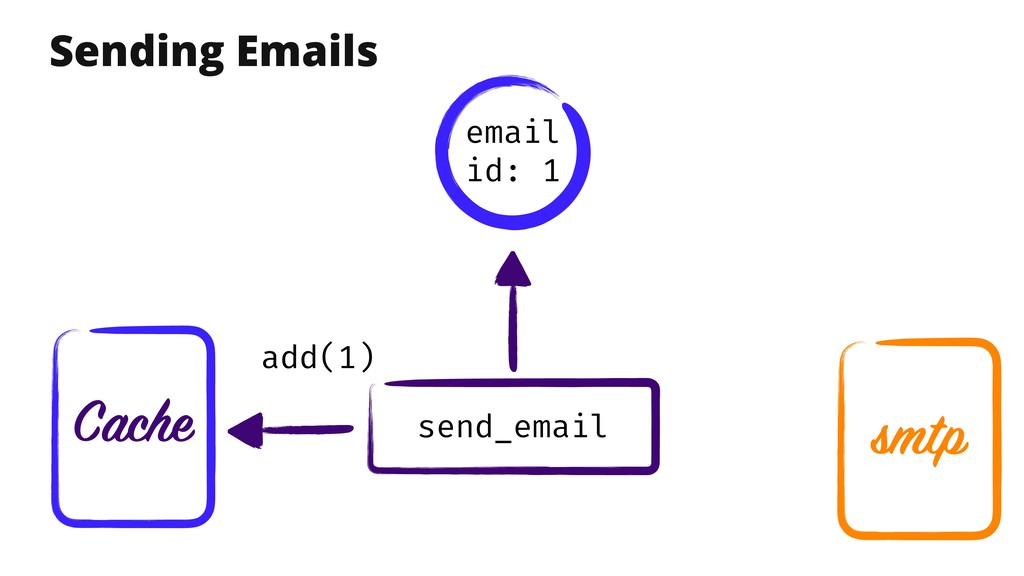 Cache send_email Sending Emails email id: 1 smt...