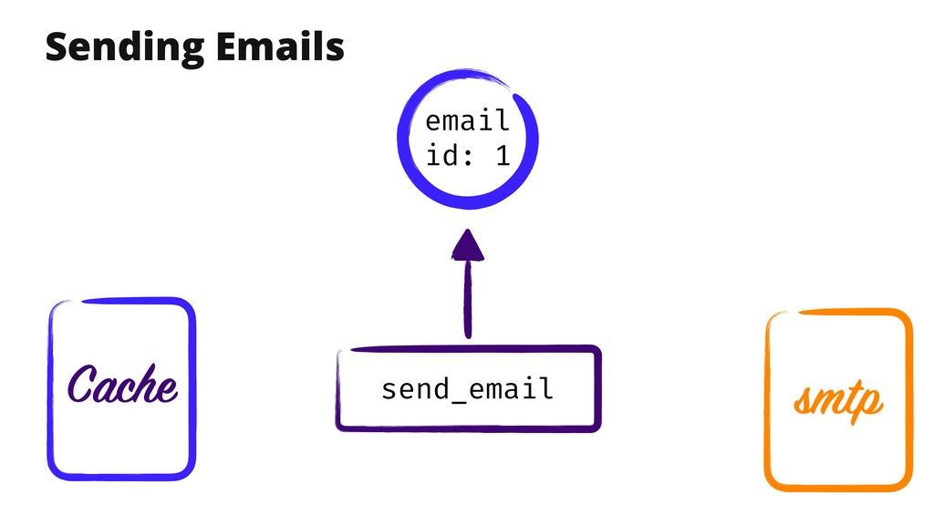 Cache send_email Sending Emails email id: 1 smtp