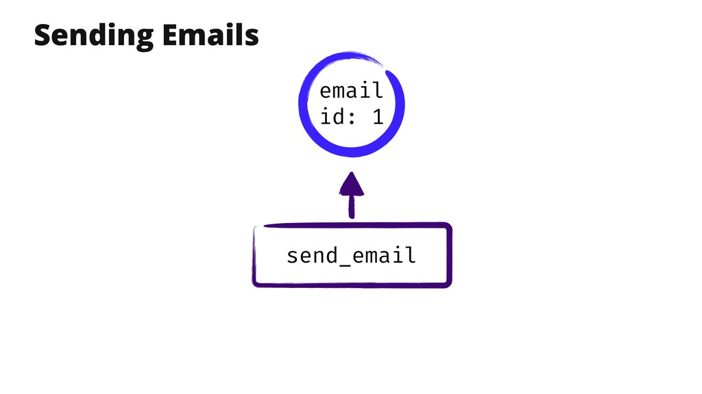 send_email Sending Emails email id: 1