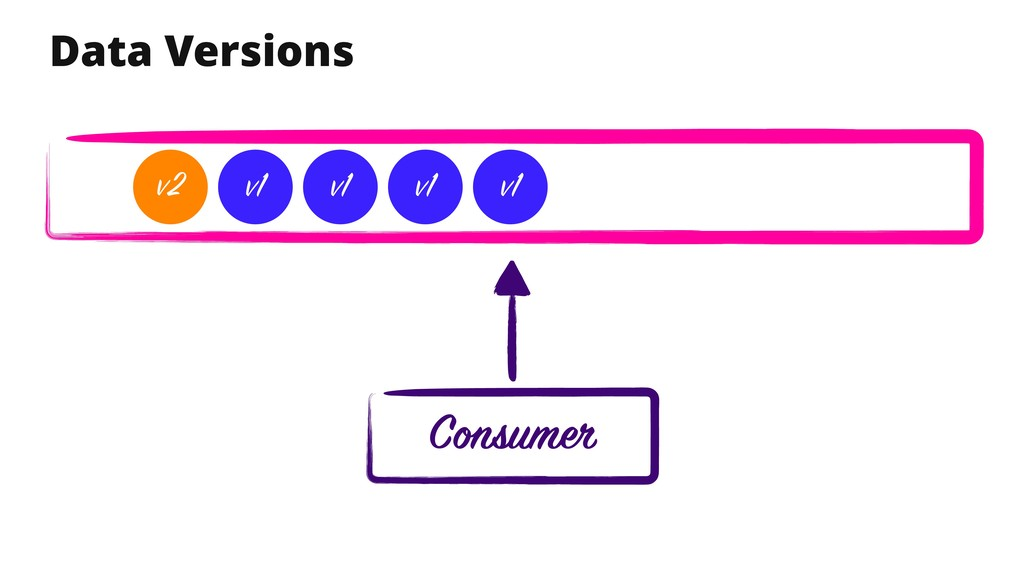 Data Versions Consumer v1 v1 v1 v1 v2