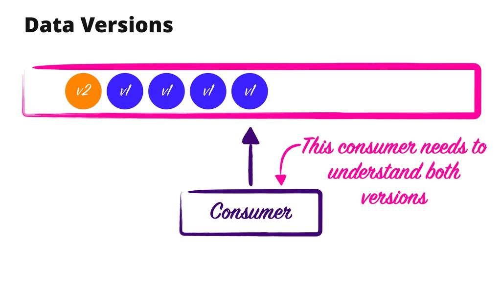 Data Versions Consumer v1 v1 v1 v1 v2 This cons...