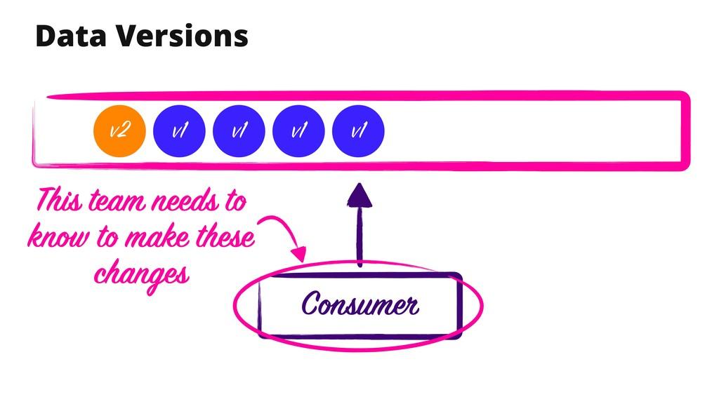 Data Versions Consumer v1 v1 v1 v1 v2 This team...