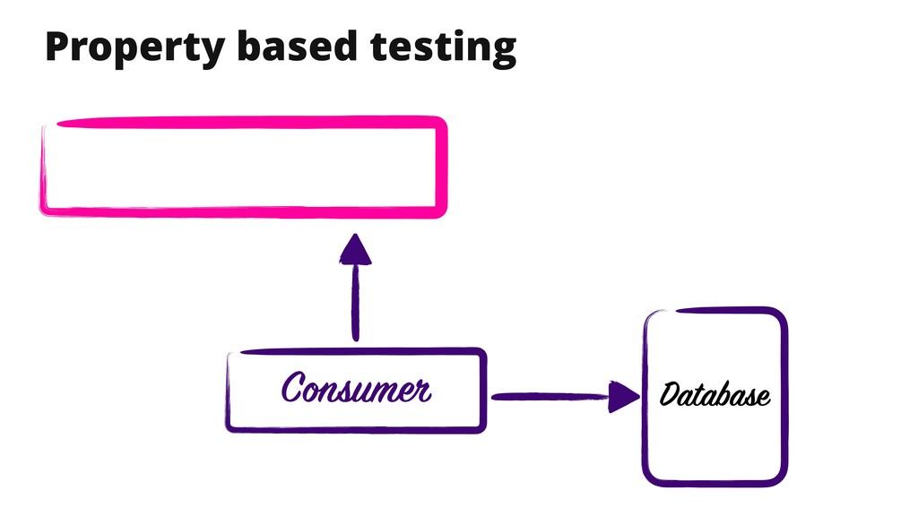 Property based testing Database Consumer
