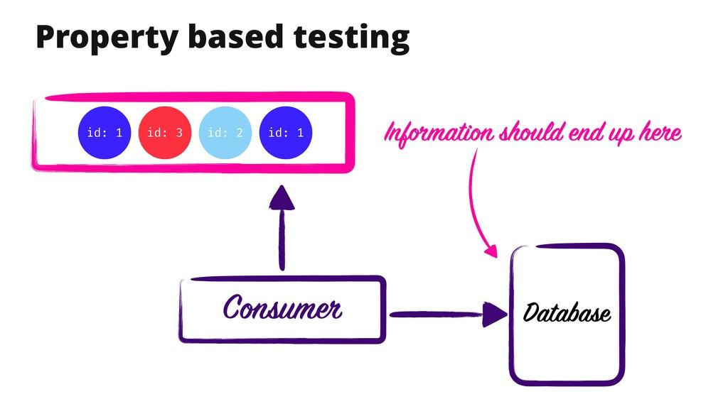 Property based testing Database Consumer id: 1 ...