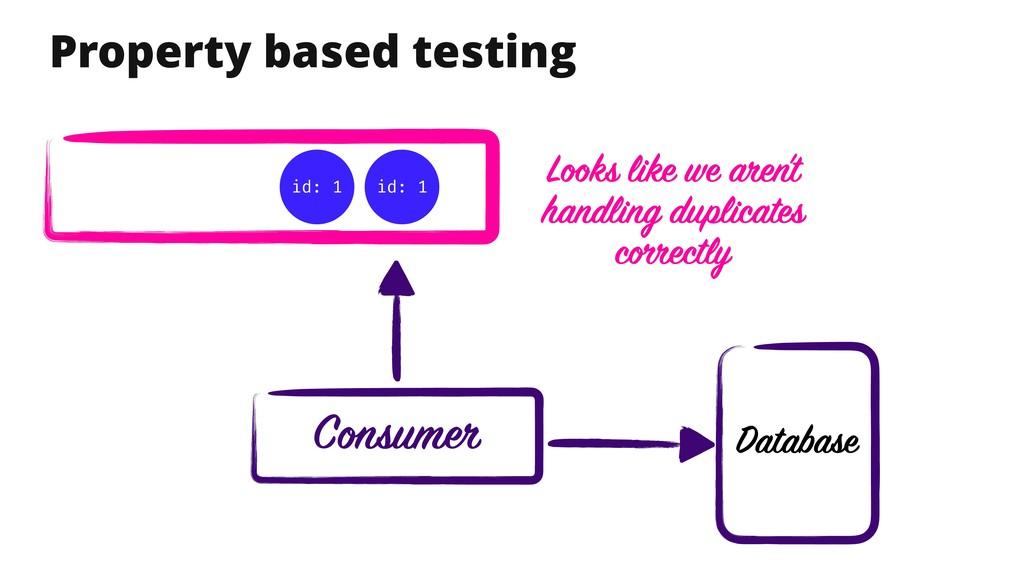 Property based testing Database id: 1 id: 1 Loo...