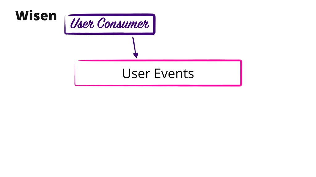 Wisen User Events User Consumer