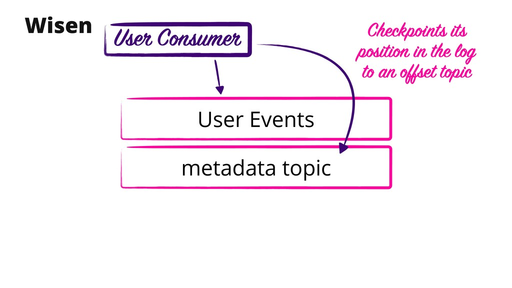 metadata topic Wisen User Events Checkpoints it...