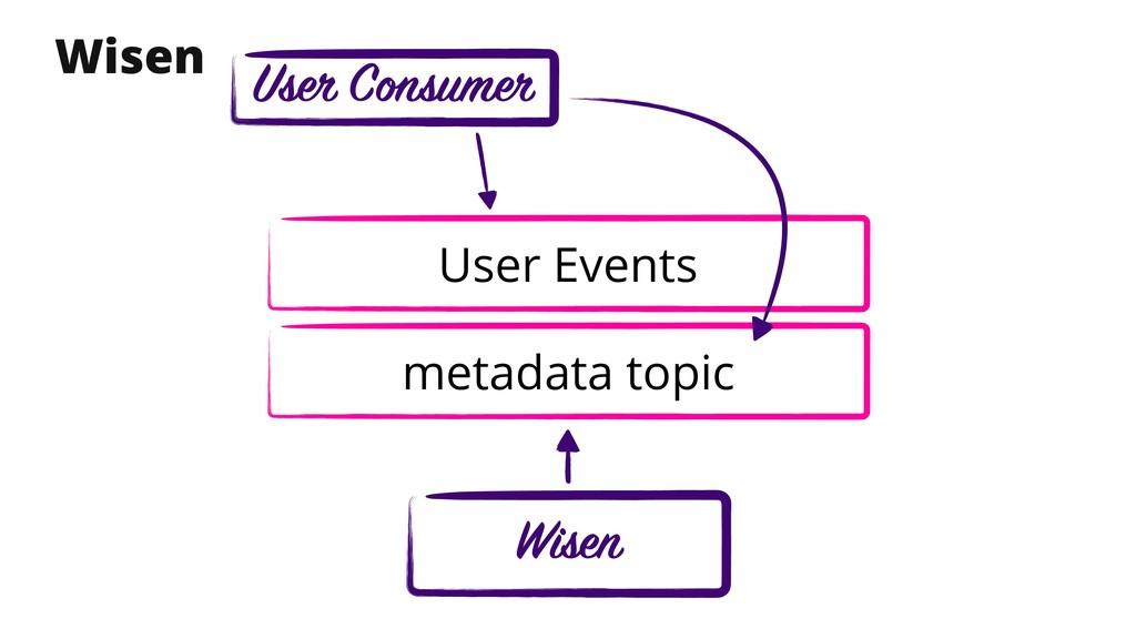 Wisen metadata topic Wisen User Consumer User E...