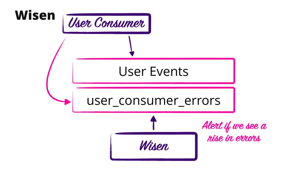 Wisen user_consumer_errors Wisen User Consumer ...