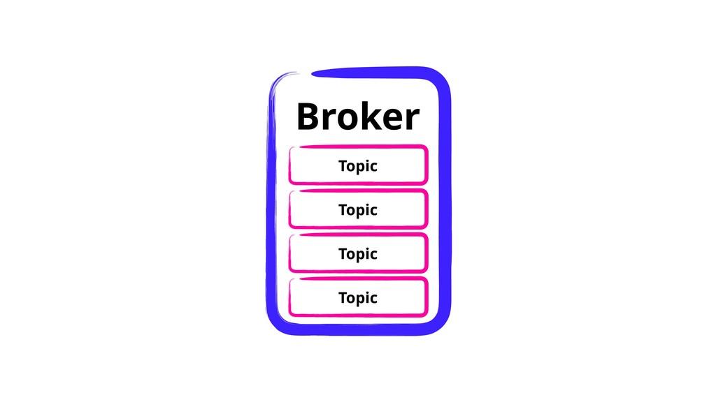 Topic Topic Topic Topic Broker