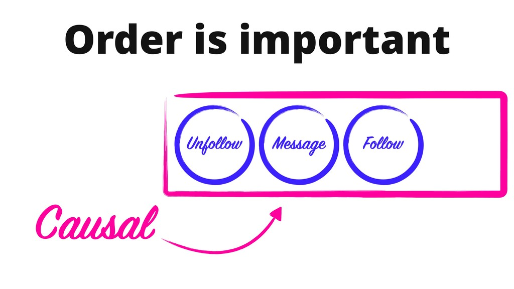 Order is important Follow Message Unfollow Caus...